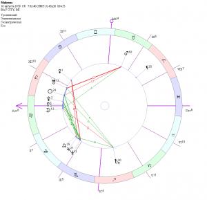 Ректификация гороскопа Мадонны