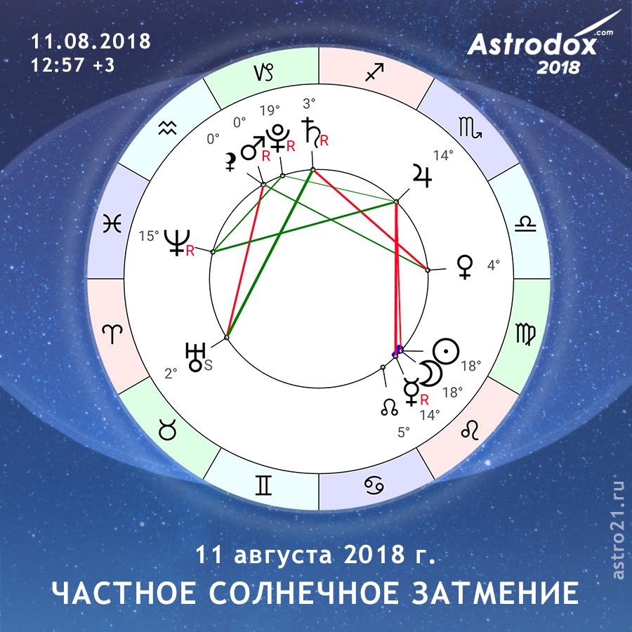 Астрологический прогноз на 21 августа 2018