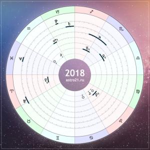 Астропрогноз 2018