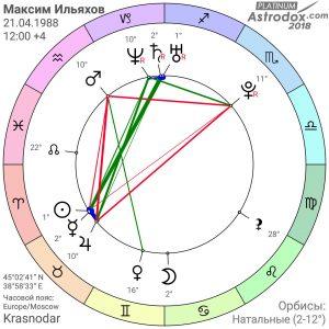Максим Ильяхов гороскоп