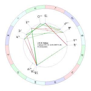 гороскоп толкина