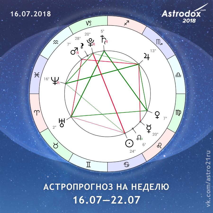 астрологический прогноз на 16 – 22 июля 2018