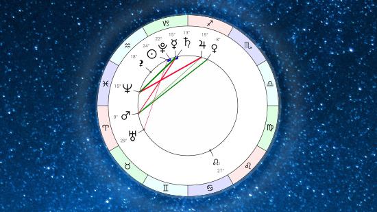Астропрогноз на неделю 14 января – 20 января 2019