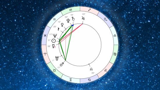 Астропрогноз на неделю 11 марта – 17 марта 2019