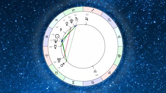Астропрогноз на неделю 4 марта – 10 марта 2019