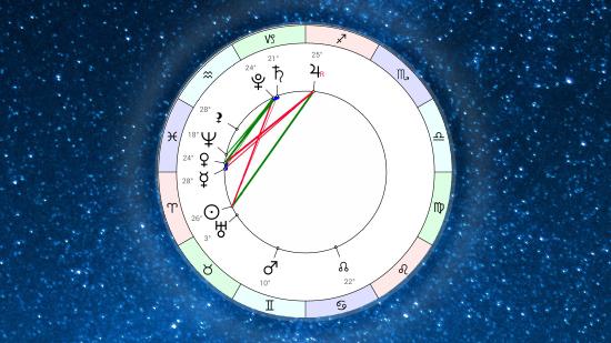Астропрогноз на неделю 15 апреля – 21 апреля 2019