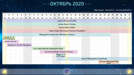 Астрологический календарь на октябрь 2020 года