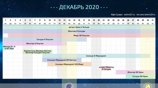 Астрологический календарь на декабрь 2020 года