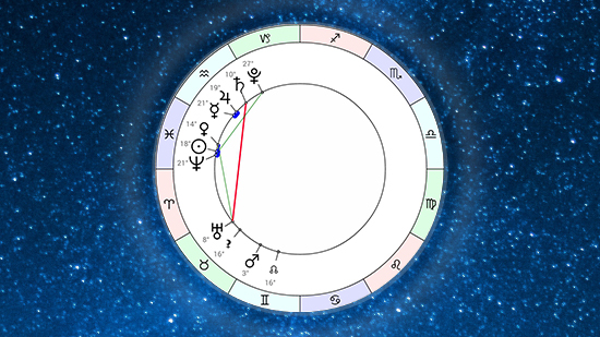 Астропрогноз на неделю 8 марта - 14 марта 2021 от Афы Суари