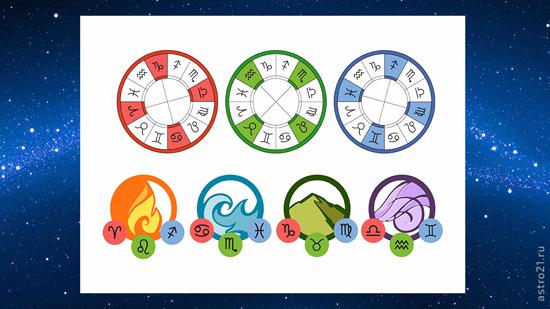 Кресты в астрологии: кардинальный, фиксированный, мутабельный
